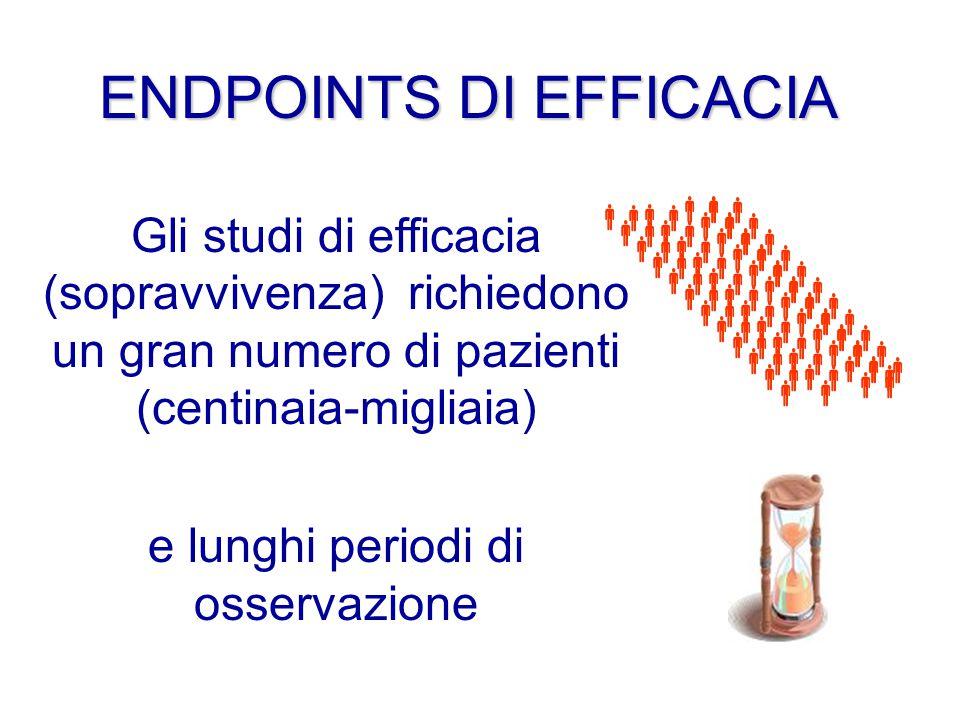 Gli studi di efficacia (sopravvivenza) richiedono un gran numero di pazienti (centinaia-migliaia) e lunghi periodi di osservazione                                                                                              ENDPOINTS DI EFFICACIA