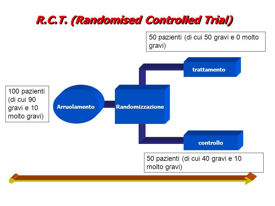 R.C.T. (Randomised Controlled Trial) Randomizzazione trattamento controllo Arruolamento 100 pazienti (di cui 90 gravi e 10 molto gravi) 50 pazienti (d
