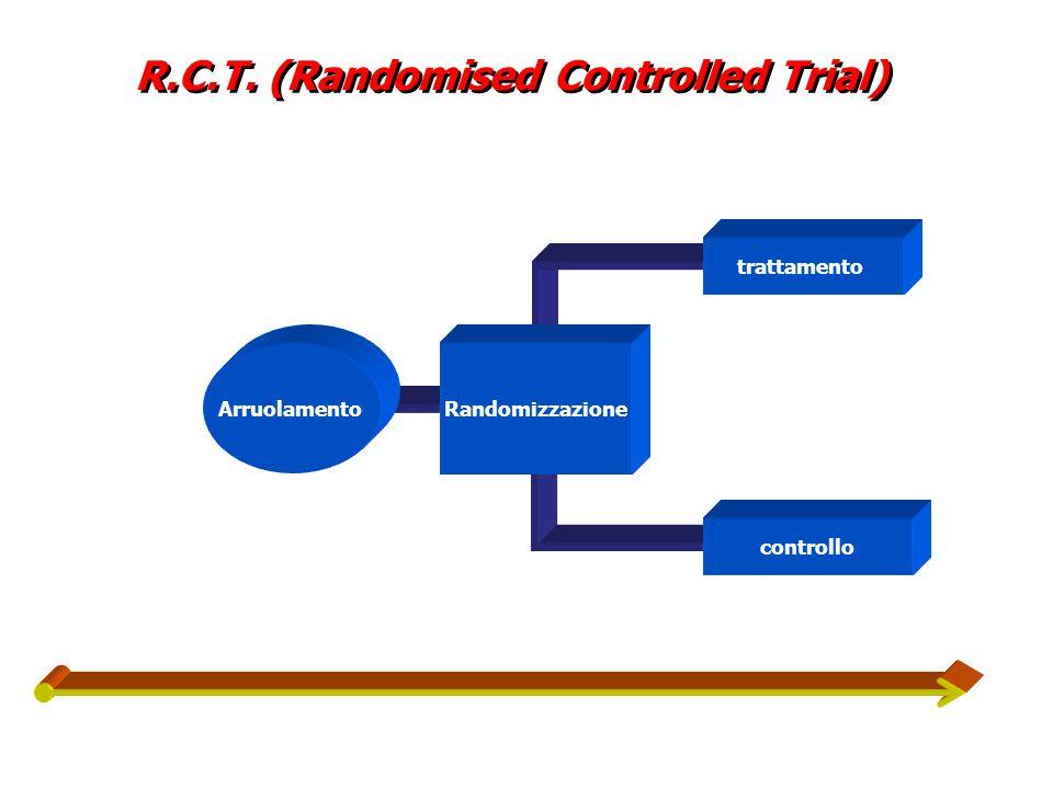 R.C.T. (Randomised Controlled Trial) Randomizzazione trattamento controllo Arruolamento