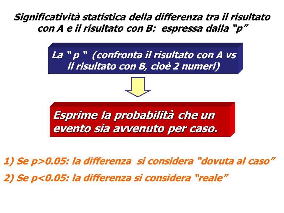 La p (confronta il risultato con A vs il risultato con B, cioè 2 numeri) Significatività statistica della differenza tra il risultato con A e il risultato con B: espressa dalla p Esprime la probabilità che un evento sia avvenuto per caso.