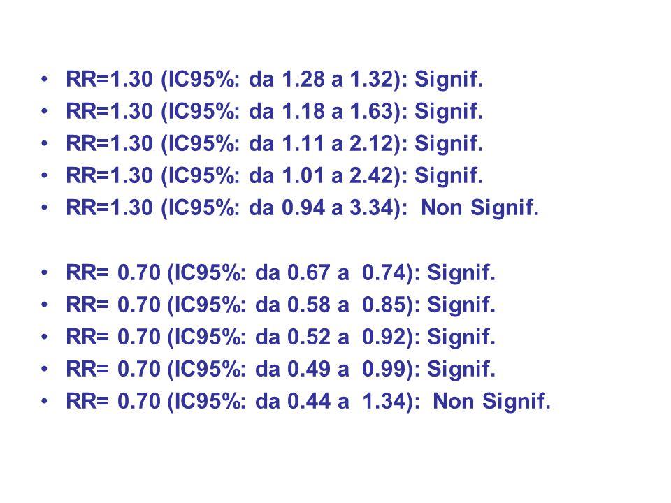 RR=1.30 (IC95%: da 1.28 a 1.32): Signif. RR=1.30 (IC95%: da 1.18 a 1.63): Signif. RR=1.30 (IC95%: da 1.11 a 2.12): Signif. RR=1.30 (IC95%: da 1.01 a 2