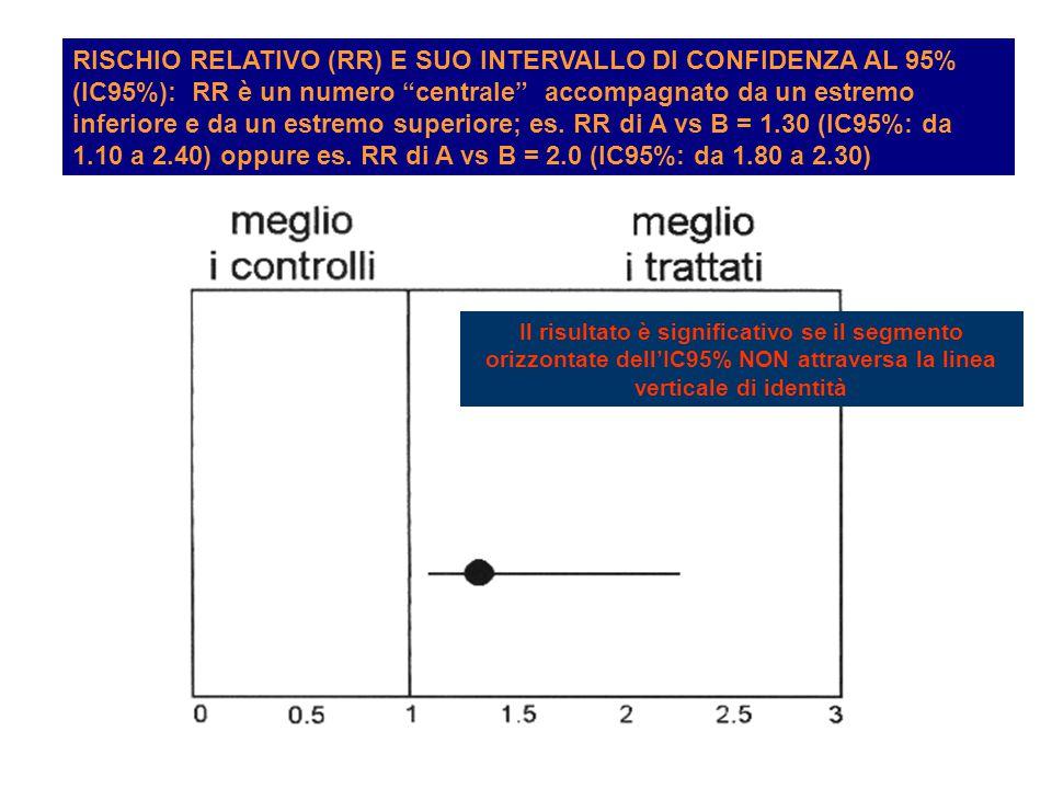 RISCHIO RELATIVO (RR) E SUO INTERVALLO DI CONFIDENZA AL 95% (IC95%): RR è un numero centrale accompagnato da un estremo inferiore e da un estremo superiore; es.
