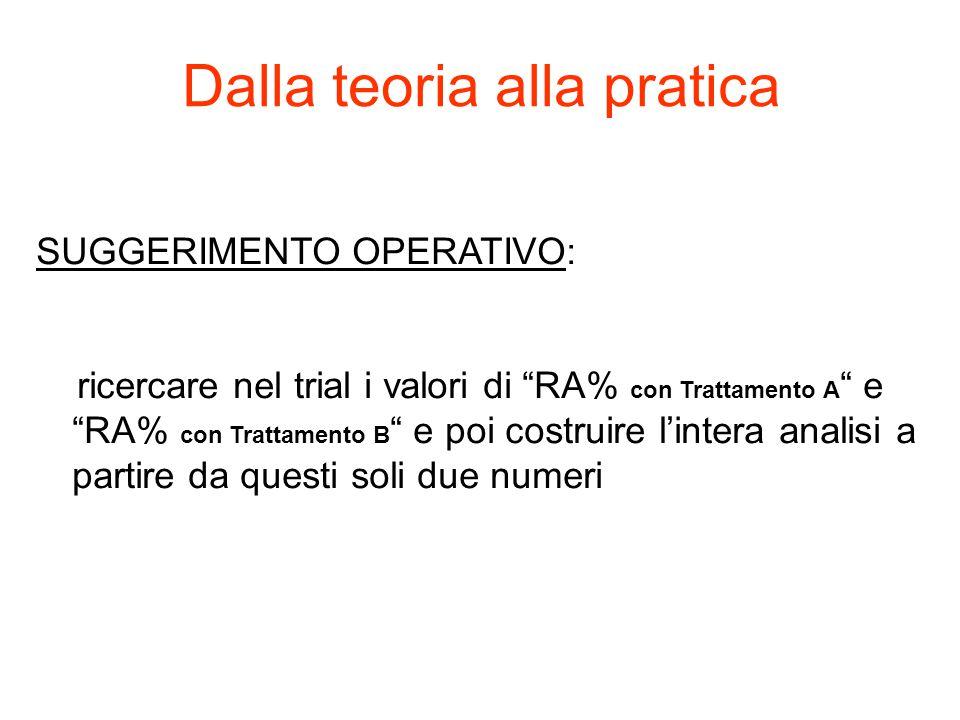 Dalla teoria alla pratica SUGGERIMENTO OPERATIVO: ricercare nel trial i valori di RA% con Trattamento A e RA% con Trattamento B e poi costruire l'intera analisi a partire da questi soli due numeri