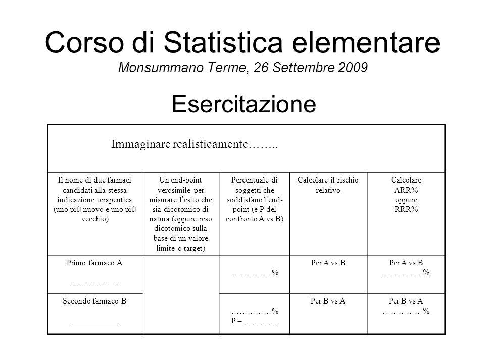 Corso di Statistica elementare Monsummano Terme, 26 Settembre 2009 Dimostrare la superiorità: -se p<0.05 (per la superiorità) -se p<0.05 -se p è significativa (per la superiorità) -se p è significativa -se IC95% non comprende l'identità Dimostrare la non-inferiorità: -se p<0.05 (per la non-inferiorità) -se p è significativa (per la non-inferiorità) Dimostrare l'equivalenza