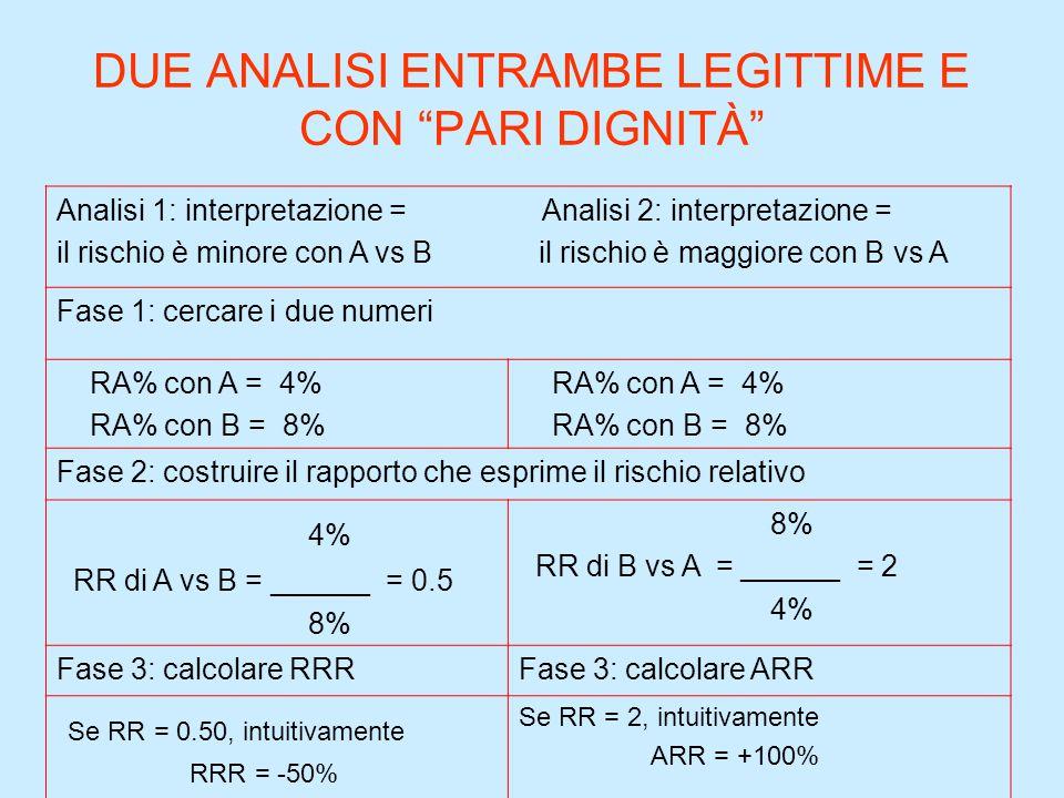 DUE ANALISI ENTRAMBE LEGITTIME E CON PARI DIGNITÀ Analisi 1: interpretazione = Analisi 2: interpretazione = il rischio è minore con A vs B il rischio è maggiore con B vs A Fase 1: cercare i due numeri RA% con A = 4% RA% con B = 8% RA% con A = 4% RA% con B = 8% Fase 2: costruire il rapporto che esprime il rischio relativo 4% RR di A vs B = ______ = 0.5 8% RR di B vs A = ______ = 2 4% Fase 3: calcolare RRRFase 3: calcolare ARR Se RR = 0.50, intuitivamente RRR = -50% Se RR = 2, intuitivamente ARR = +100%