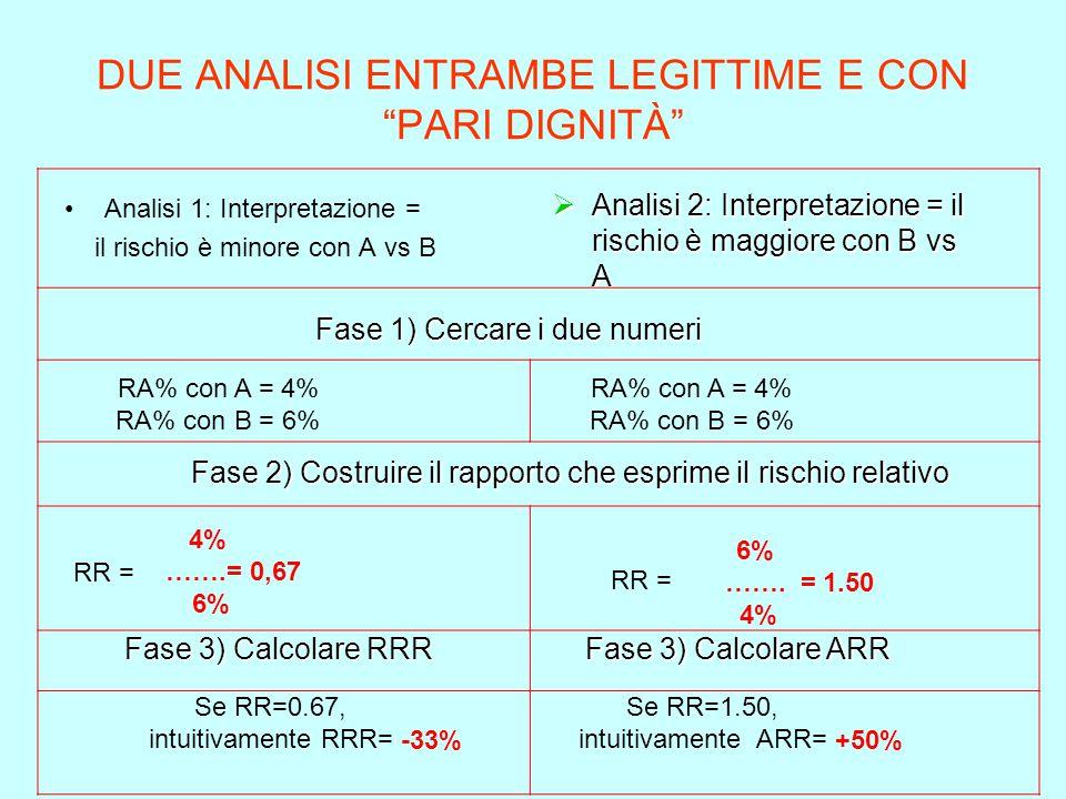 DUE ANALISI ENTRAMBE LEGITTIME E CON PARI DIGNITÀ Analisi 1: Interpretazione = il rischio è minore con A vs B  Analisi 2: Interpretazione = il rischio è maggiore con B vs A Fase 1) Cercare i due numeri RA% con A = 4% RA% con B = 6% RA% con A = 4% RA% con B = 6% Fase 2) Costruire il rapporto che esprime il rischio relativo 4% …….= 0,67 6% 6% …….