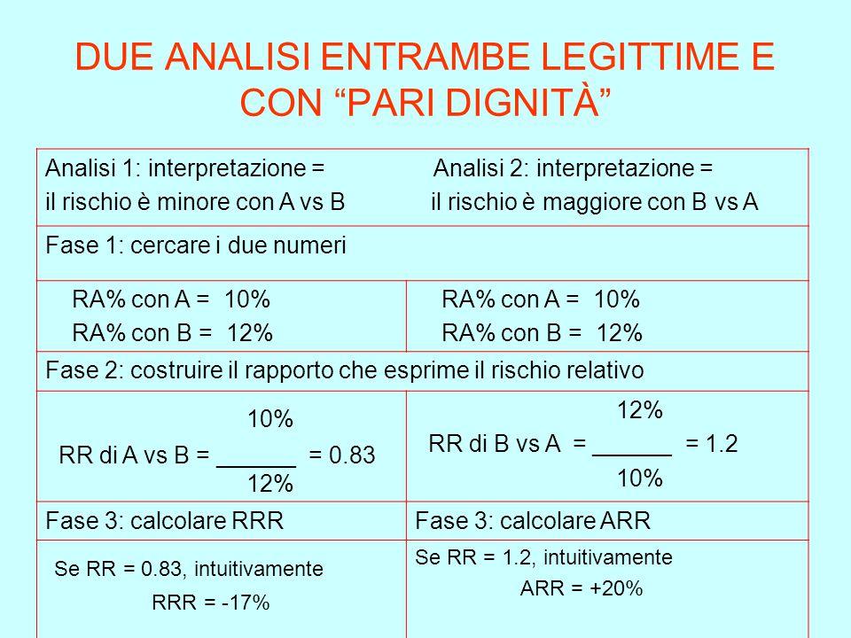"""DUE ANALISI ENTRAMBE LEGITTIME E CON """"PARI DIGNITÀ"""" Analisi 1: interpretazione = Analisi 2: interpretazione = il rischio è minore con A vs B il rischi"""