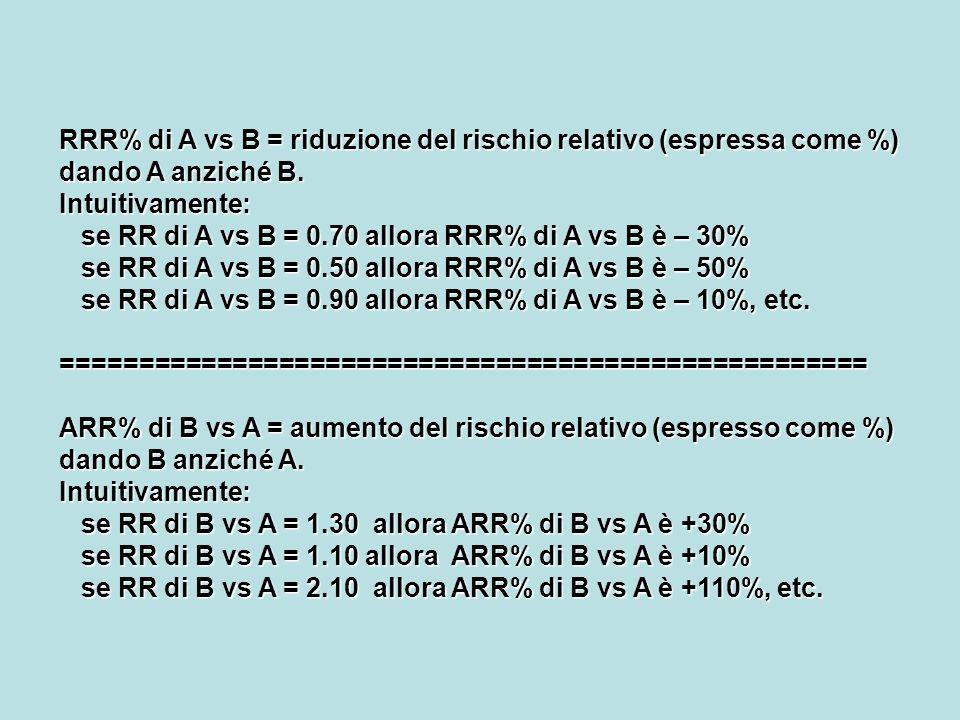 RRR% di A vs B= riduzione del rischio relativo (espressa come %) dando A anziché B. Intuitivamente: se RR di A vs B = 0.70 allora RRR% di A vs Bè –30%