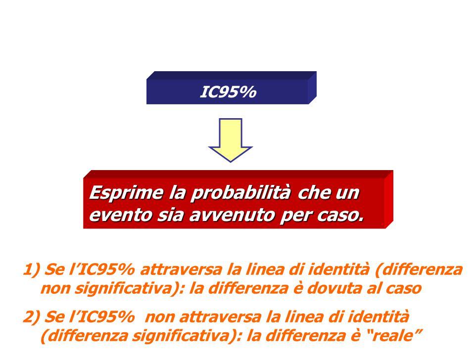 IC95% Esprime la probabilità che un evento sia avvenuto per caso. 1) Se l'IC95% attraversa la linea di identità (differenza non significativa): la dif