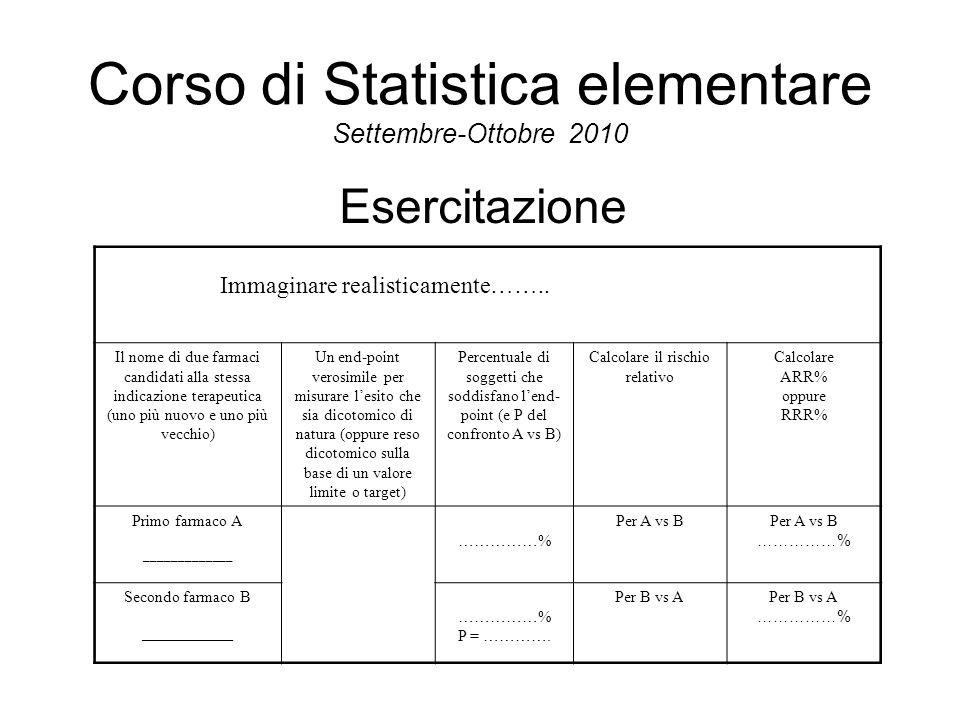 Corso di Statistica elementare Settembre-Ottobre 2010 Esercitazione Immaginare realisticamente…….. Il nome di due farmaci candidati alla stessa indica