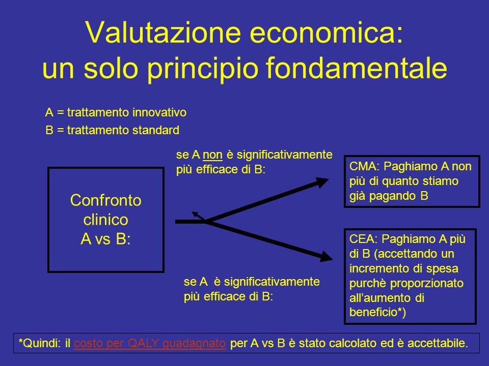 Valutazione economica: un solo principio fondamentale A = trattamento innovativo B = trattamento standard Confronto clinico A vs B: se A non è significativamente più efficace di B: se A è significativamente più efficace di B: CMA: Paghiamo A non più di quanto stiamo già pagando B CEA: Paghiamo A più di B (accettando un incremento di spesa purchè proporzionato all'aumento di beneficio*) *Quindi: il costo per QALY guadagnato per A vs B è stato calcolato ed è accettabile.