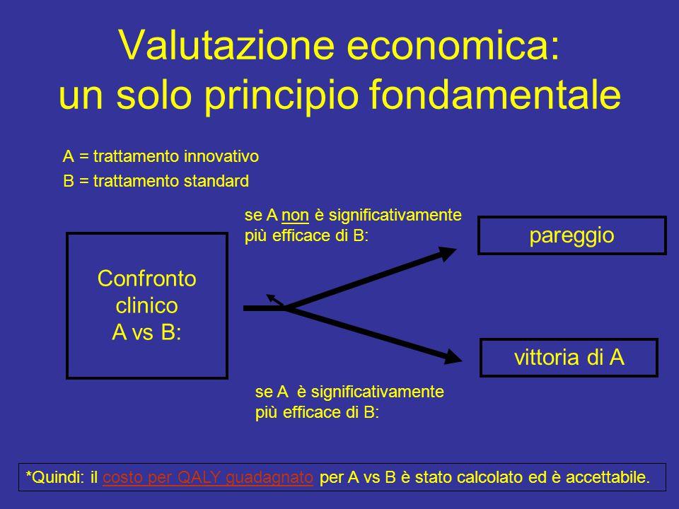 Valutazione economica: un solo principio fondamentale A = trattamento innovativo B = trattamento standard Confronto clinico A vs B: se A non è signifi