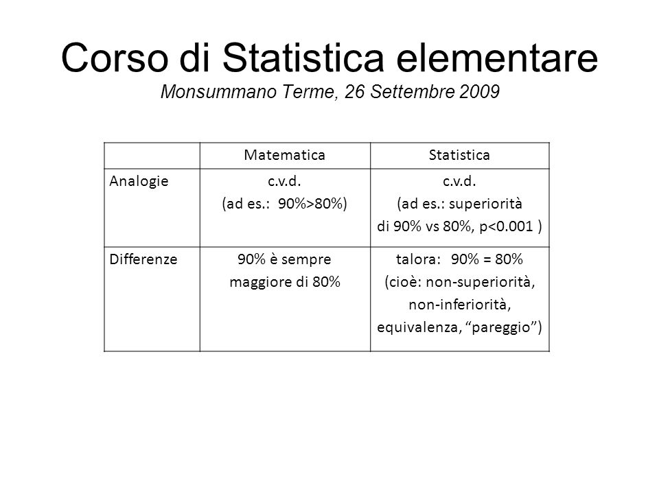 MatematicaStatistica Analogie c.v.d.(ad es.: 90%>80%) c.v.d.