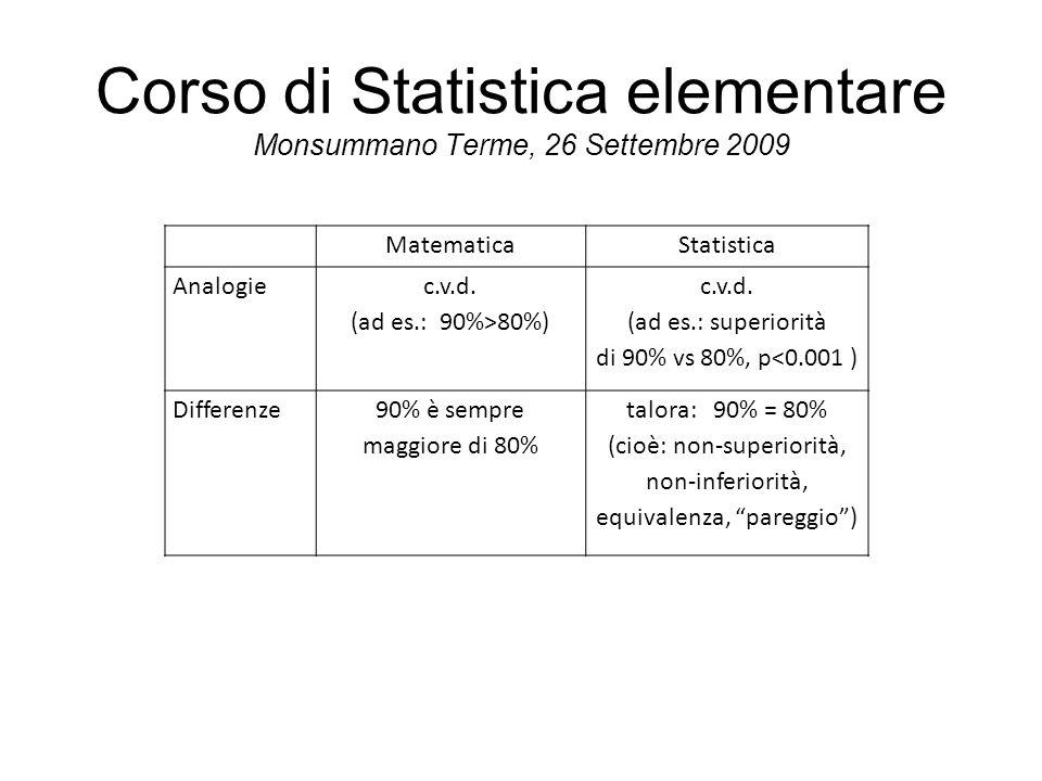 MatematicaStatistica Analogie c.v.d. (ad es.: 90%>80%) c.v.d. (ad es.: superiorità di 90% vs 80%, p<0.001 ) Differenze90% è sempre maggiore di 80% tal