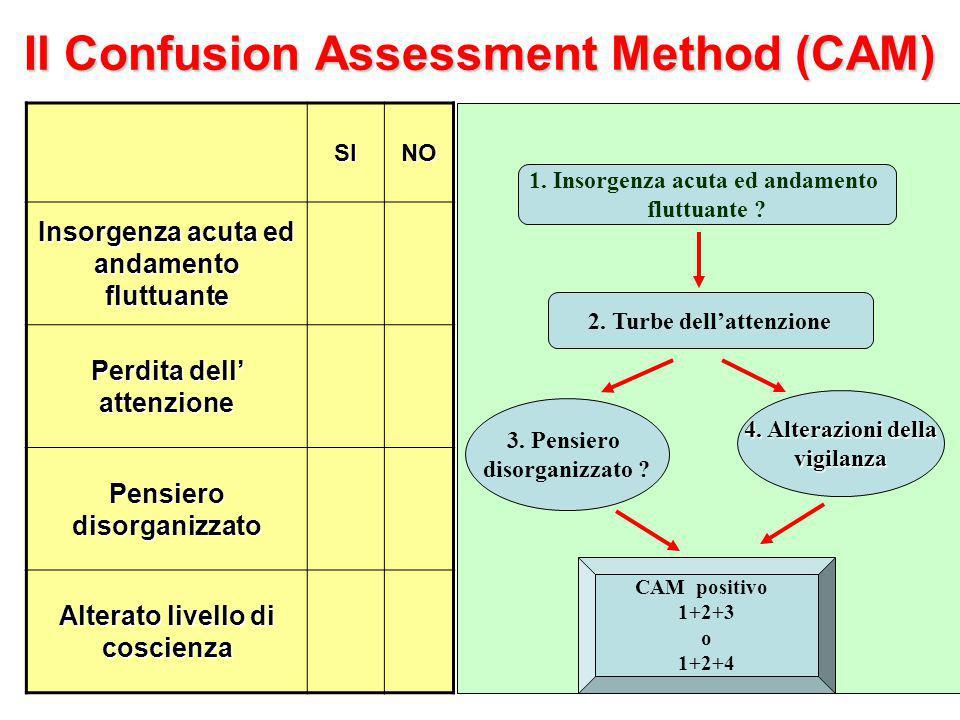 Il Confusion Assessment Method (CAM) 1.Insorgenza acuta ed andamento fluttuante .