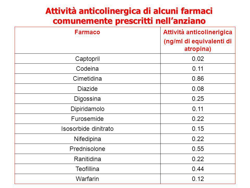 Attività anticolinergica di alcuni farmaci comunemente prescritti nell'anziano FarmacoAttività anticolinerigica (ng/ml di equivalenti di atropina) Captopril0.02 Codeina0.11 Cimetidina0.86 Diazide0.08 Digossina0.25 Dipiridamolo0.11 Furosemide0.22 Isosorbide dinitrato0.15 Nifedipina0.22 Prednisolone0.55 Ranitidina0.22 Teofillina0.44 Warfarin0.12