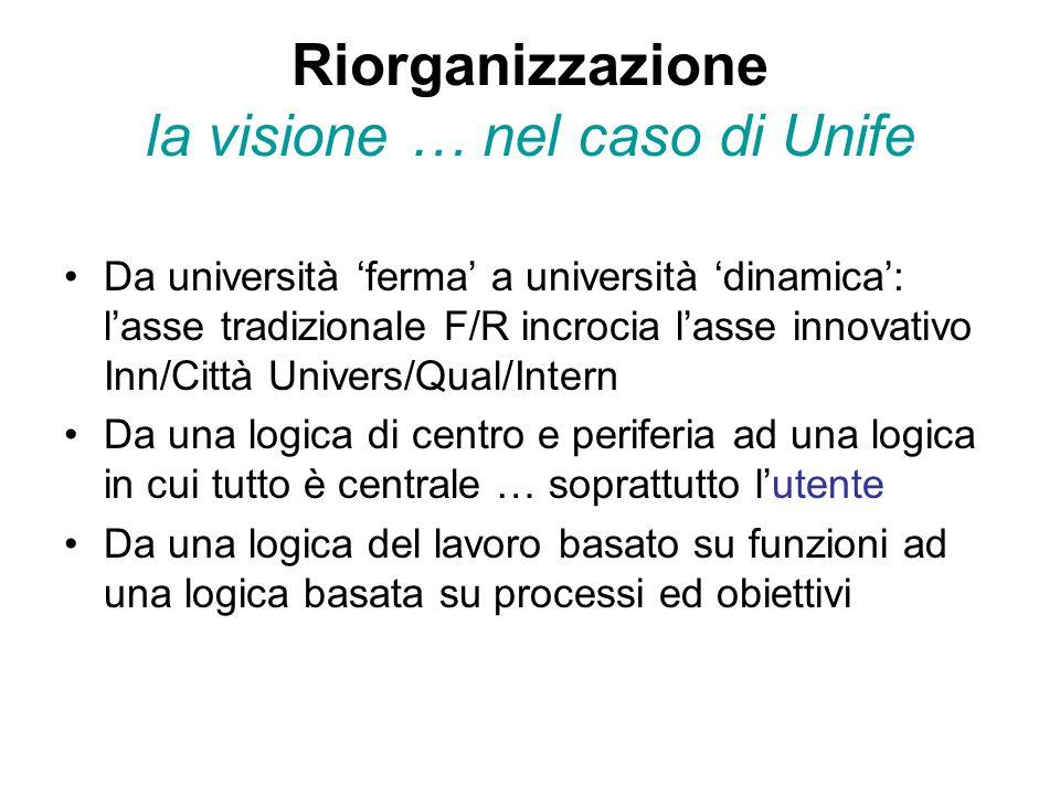 Riorganizzazione la visione … nel caso di Unife Da università 'ferma' a università 'dinamica': l'asse tradizionale F/R incrocia l'asse innovativo Inn/