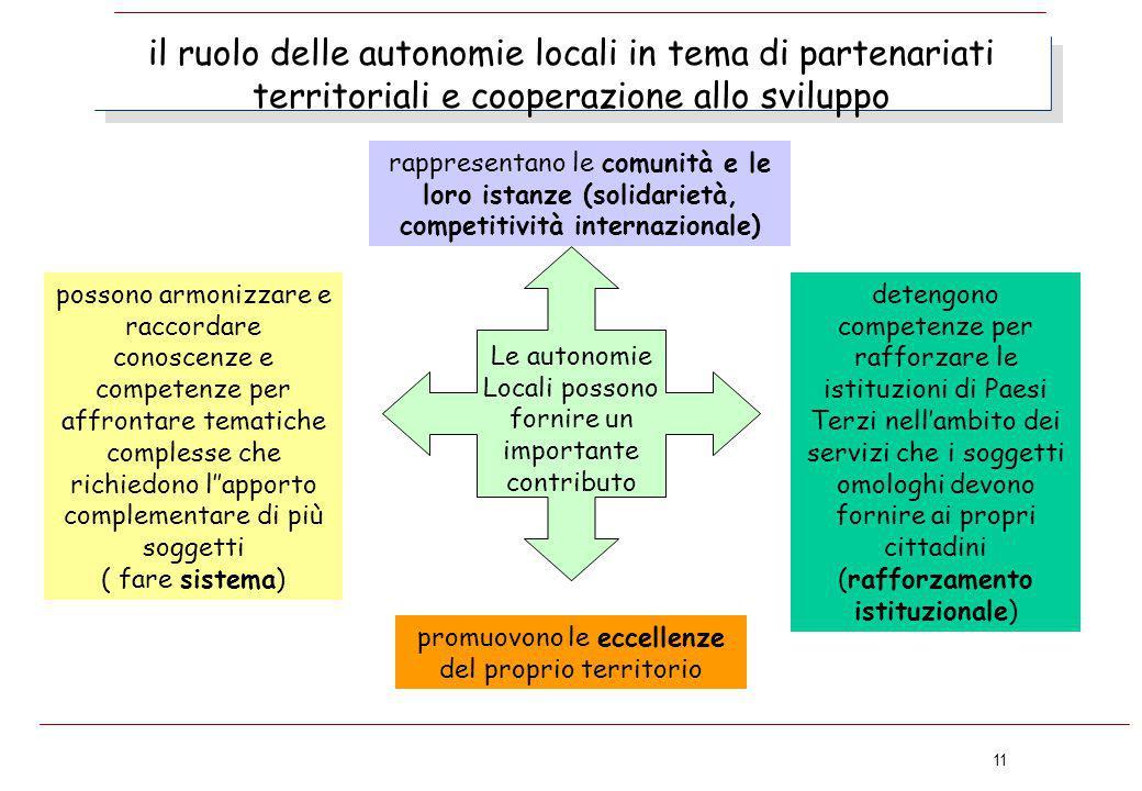 11 il ruolo delle autonomie locali in tema di partenariati territoriali e cooperazione allo sviluppo rappresentano le comunità e le loro istanze (soli