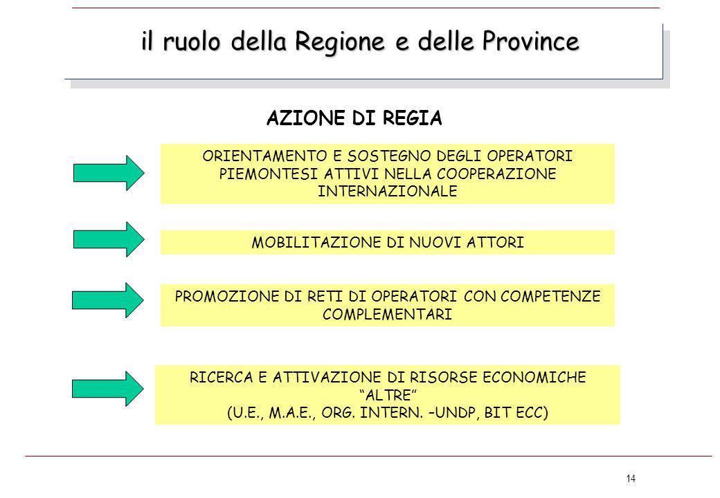 """14 il ruolo della Regione e delle Province RICERCA E ATTIVAZIONE DI RISORSE ECONOMICHE """"ALTRE"""" (U.E., M.A.E., ORG. INTERN. –UNDP, BIT ECC) PROMOZIONE"""
