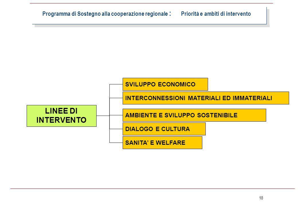 18 Programma di Sostegno alla cooperazione regionale : Priorità e ambiti di intervento SVILUPPO ECONOMICO LINEE DI INTERVENTO AMBIENTE E SVILUPPO SOST