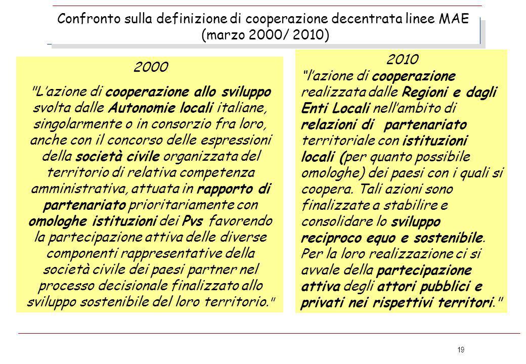 19 Confronto sulla definizione di cooperazione decentrata linee MAE (marzo 2000/ 2010) 2000