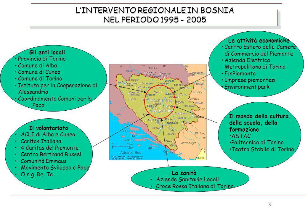 3 L'INTERVENTO REGIONALE IN BOSNIA NEL PERIODO 1995 - 2005 Gli enti locali Provincia di Torino Comune di Alba Comune di Cuneo Comune di Torino Istitut