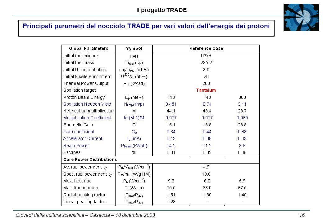 Il progetto TRADE Giovedì della cultura scientifica – Casaccia – 18 dicembre 2003 16 Principali parametri del nocciolo TRADE per vari valori dell'energia dei protoni