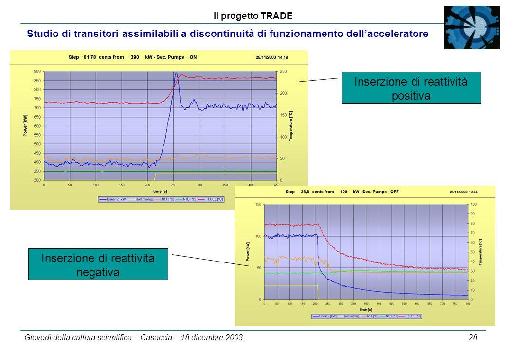 Il progetto TRADE Giovedì della cultura scientifica – Casaccia – 18 dicembre 2003 28 Studio di transitori assimilabili a discontinuità di funzionamento dell'acceleratore Inserzione di reattività positiva Inserzione di reattività negativa