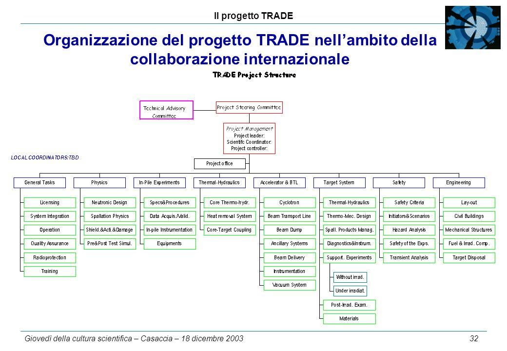 Il progetto TRADE Giovedì della cultura scientifica – Casaccia – 18 dicembre 2003 32 Organizzazione del progetto TRADE nell'ambito della collaborazione internazionale