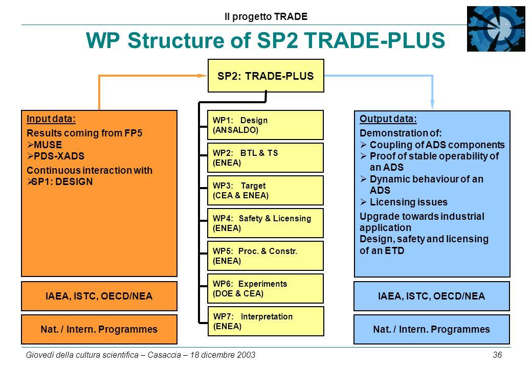 Il progetto TRADE Giovedì della cultura scientifica – Casaccia – 18 dicembre 2003 36 WP Structure of SP2 TRADE-PLUS WP2: BTL & TS (ENEA) WP3: Target (CEA & ENEA) WP4:Safety & Licensing (ENEA) WP5:Proc.