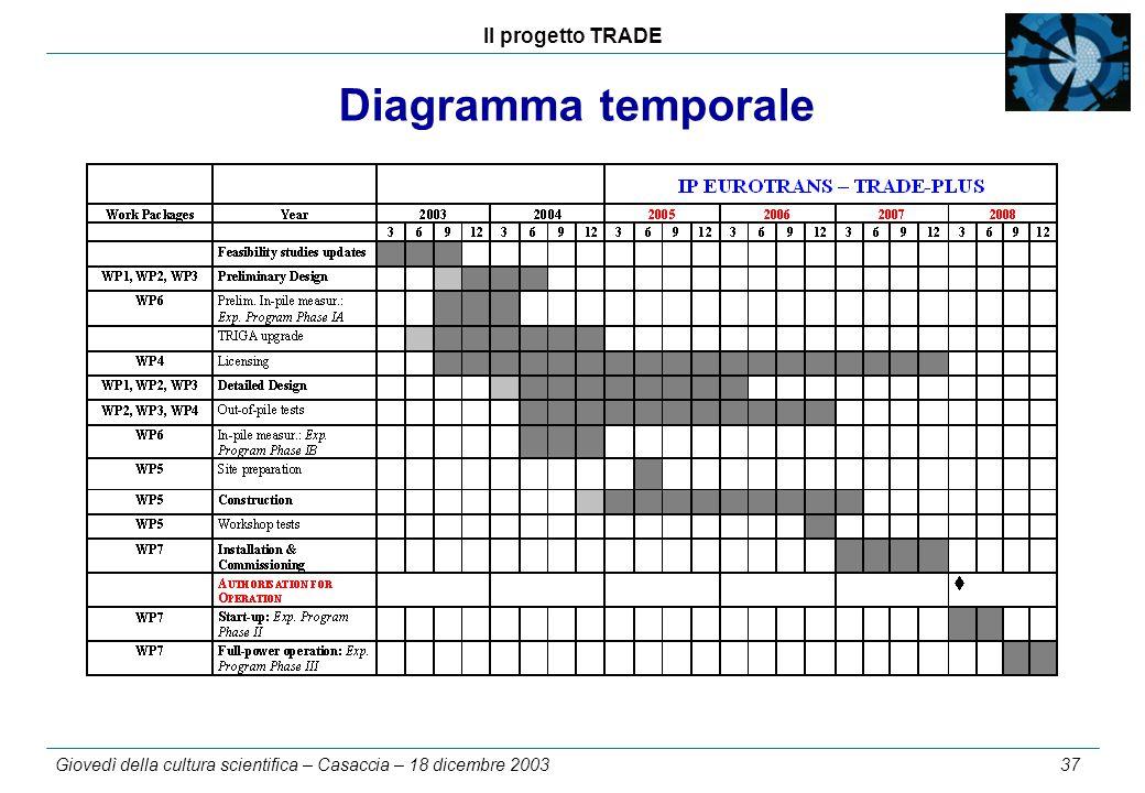 Il progetto TRADE Giovedì della cultura scientifica – Casaccia – 18 dicembre 2003 37 Diagramma temporale