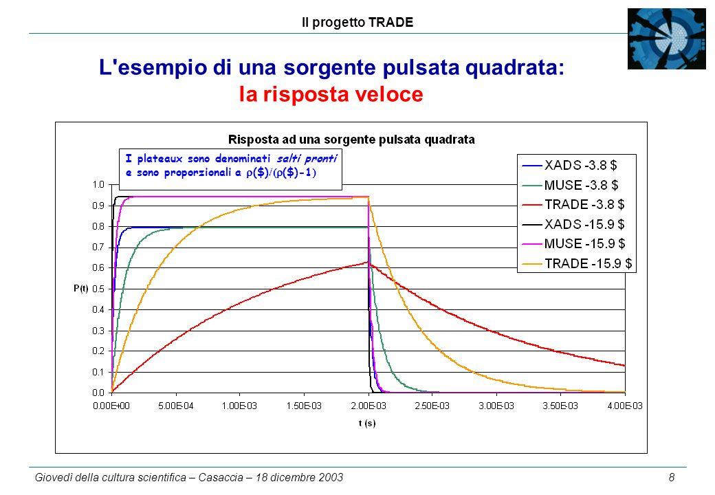Il progetto TRADE Giovedì della cultura scientifica – Casaccia – 18 dicembre 2003 8 L esempio di una sorgente pulsata quadrata: la risposta veloce I plateaux sono denominati salti pronti e sono proporzionali a  ($)  ($)-1 
