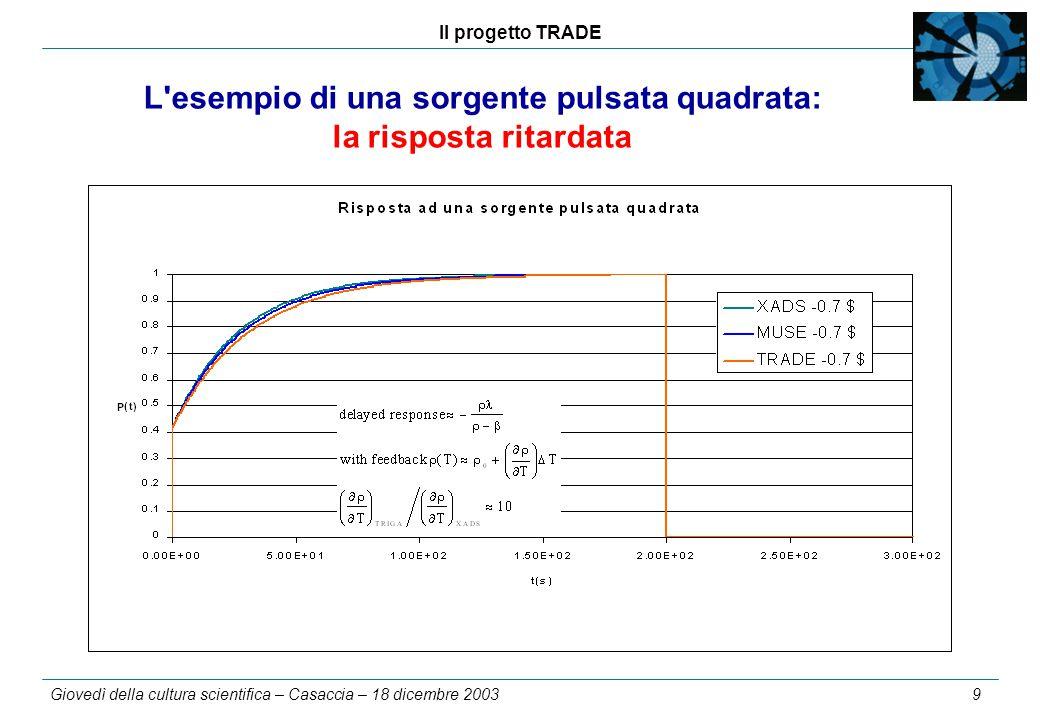 Il progetto TRADE Giovedì della cultura scientifica – Casaccia – 18 dicembre 2003 9 L esempio di una sorgente pulsata quadrata: la risposta ritardata