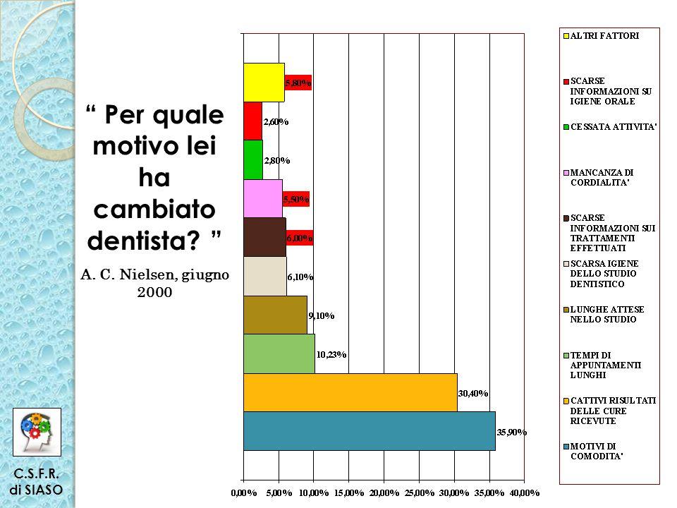 Per quale motivo lei ha cambiato dentista A. C. Nielsen, giugno 2000 C.S.F.R. di SIASO