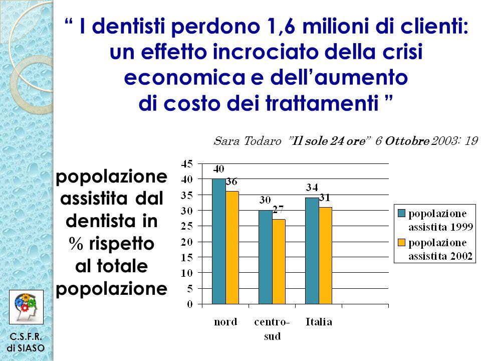 I dentisti perdono 1,6 milioni di clienti: un effetto incrociato della crisi economica e dell'aumento di costo dei trattamenti Sara Todaro Il sole 24 ore 6 Ottobre 2003: 19 popolazione assistita dal dentista in % rispetto al totale popolazione C.S.F.R.