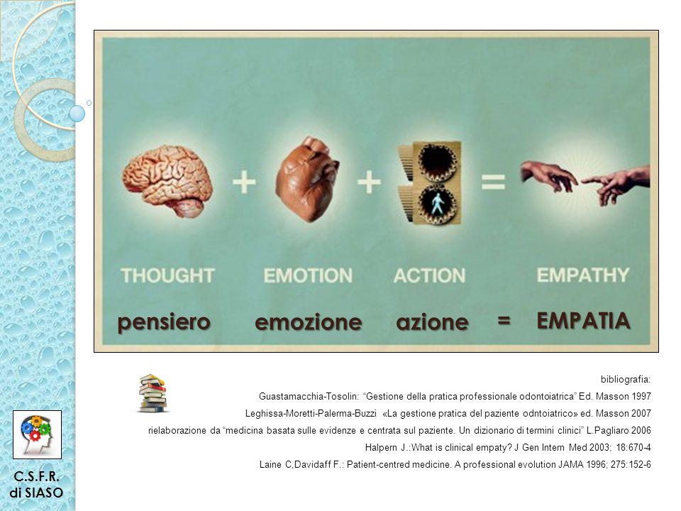 pensiero emozioneazione =EMPATIA = EMPATIA C.S.F.R.