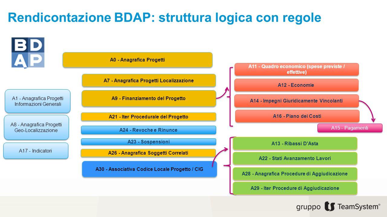 Rendicontazione BDAP: struttura logica con regole A0 - Anagrafica Progetti A1 - Anagrafica Progetti Informazioni Generali A7 - Anagrafica Progetti Loc