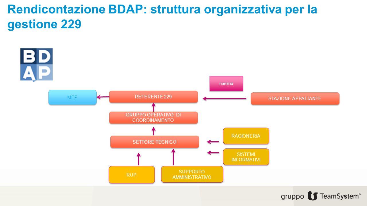 Rendicontazione BDAP: struttura organizzativa per la gestione 229 9 MEF SETTORE TECNICO GRUPPO OPERATIVO DI COORDINAMENTO REFERENTE 229 STAZIONE APPAL