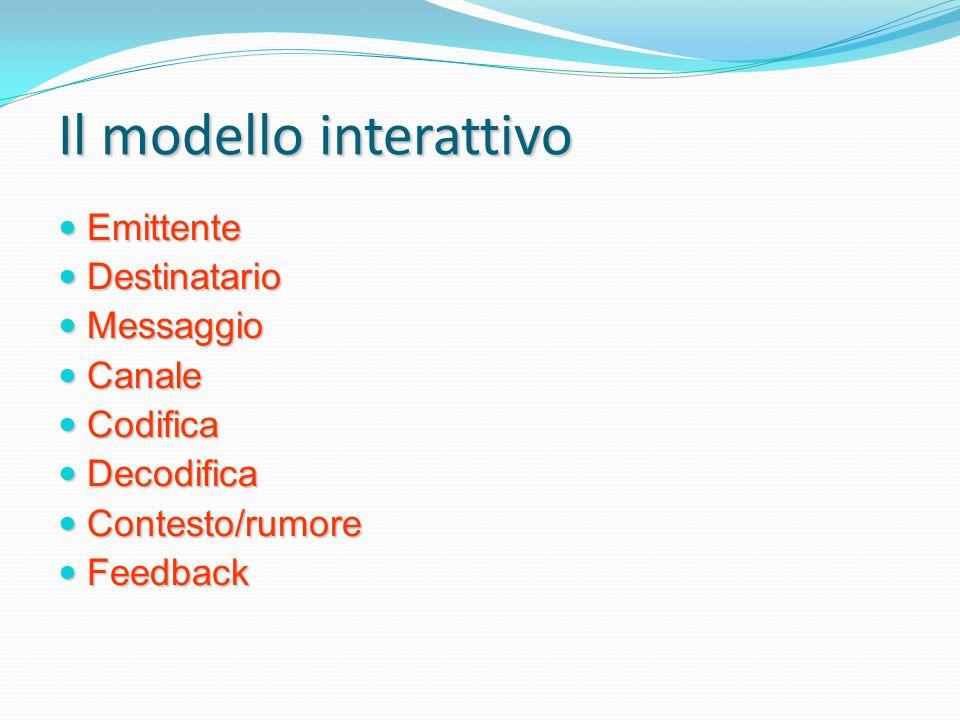 Il modello interattivo Emittente Emittente Destinatario Destinatario Messaggio Messaggio Canale Canale Codifica Codifica Decodifica Decodifica Contest