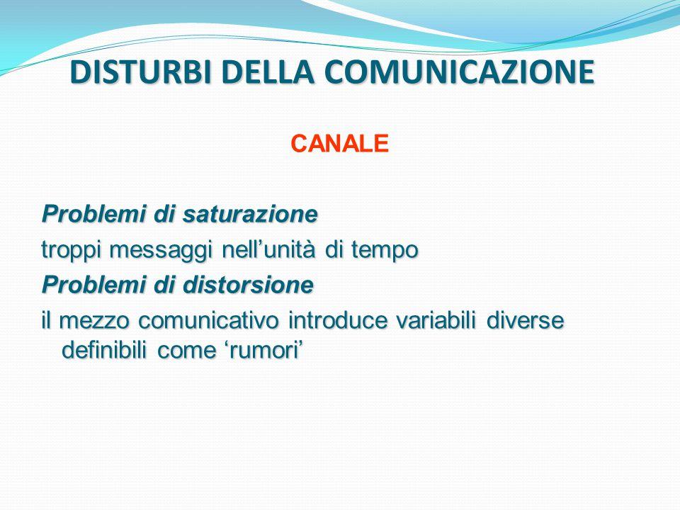 DISTURBI DELLA COMUNICAZIONE CANALE Problemi di saturazione troppi messaggi nell'unità di tempo Problemi di distorsione il mezzo comunicativo introduce variabili diverse definibili come 'rumori'