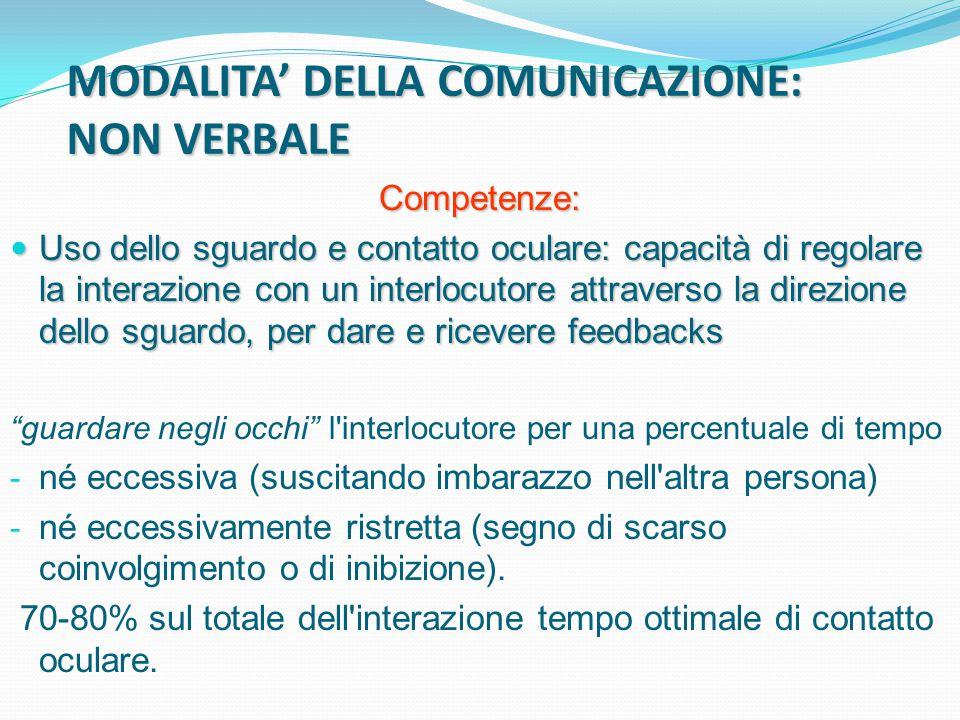 MODALITA' DELLA COMUNICAZIONE: NON VERBALE Competenze: Uso dello sguardo e contatto oculare: capacità di regolare la interazione con un interlocutore attraverso la direzione dello sguardo, per dare e ricevere feedbacks Uso dello sguardo e contatto oculare: capacità di regolare la interazione con un interlocutore attraverso la direzione dello sguardo, per dare e ricevere feedbacks guardare negli occhi l interlocutore per una percentuale di tempo - né eccessiva (suscitando imbarazzo nell altra persona) - né eccessivamente ristretta (segno di scarso coinvolgimento o di inibizione).