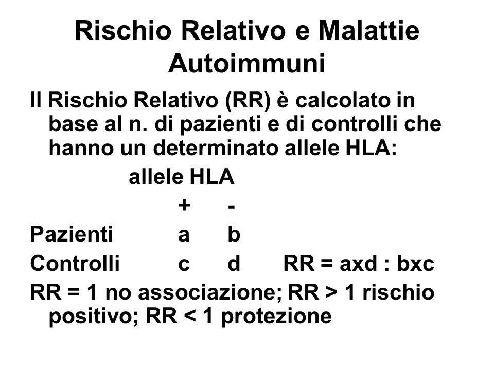 Rischio Relativo e Malattie Autoimmuni Il Rischio Relativo (RR) è calcolato in base al n. di pazienti e di controlli che hanno un determinato allele H