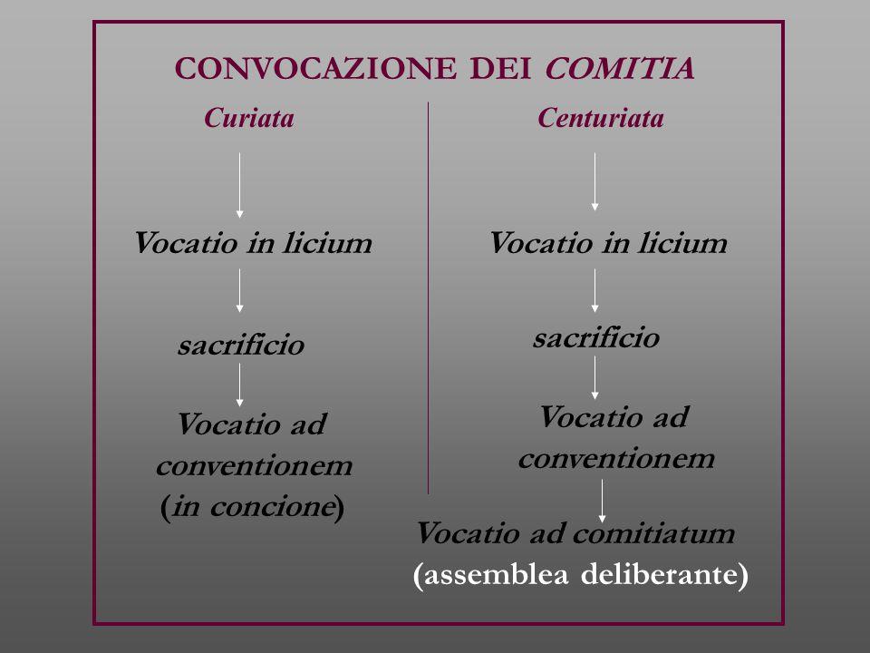 CONVOCAZIONE DEI COMITIA Vocatio in licium sacrificio Vocatio ad conventionem (in concione) CuriataCenturiata Vocatio in licium sacrificio Vocatio ad