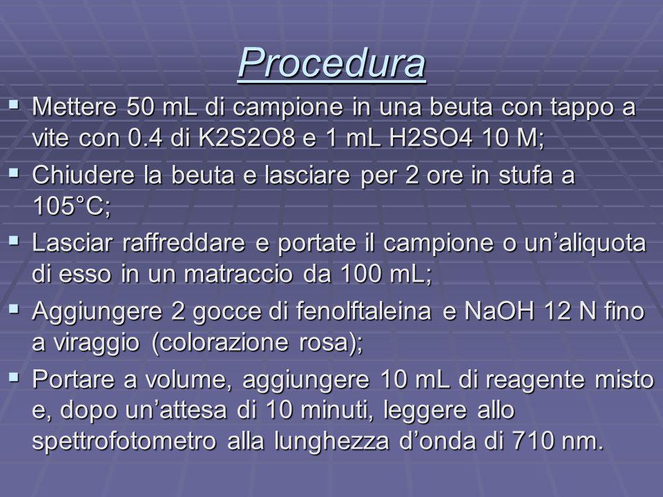 Procedura  Mettere 50 mL di campione in una beuta con tappo a vite con 0.4 di K2S2O8 e 1 mL H2SO4 10 M;  Chiudere la beuta e lasciare per 2 ore in s