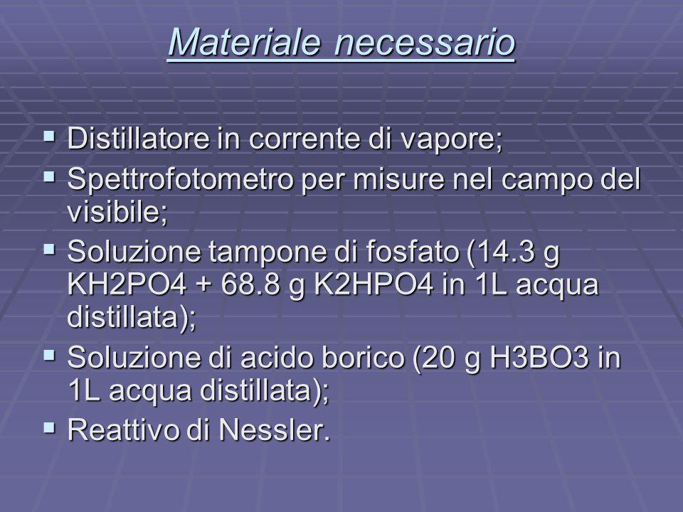 Materiale necessario  Distillatore in corrente di vapore;  Spettrofotometro per misure nel campo del visibile;  Soluzione tampone di fosfato (14.3