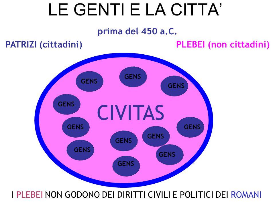 PLEBEII DIVERSITÀ DI CULTI: CERERE LIBERO LIBERA CONCILIA PLEBIS AEDILES AUTONOMA ORGANIZZAZIONE POLITICA 494 A.C.