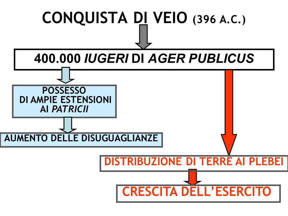 DAL 400 AL 367 TRIBUNI MILITUM CONSULARI POTESTATE (FINO A 6-8) ANCHE PLEBEI IMPERIUM MA NON AUSPICIA