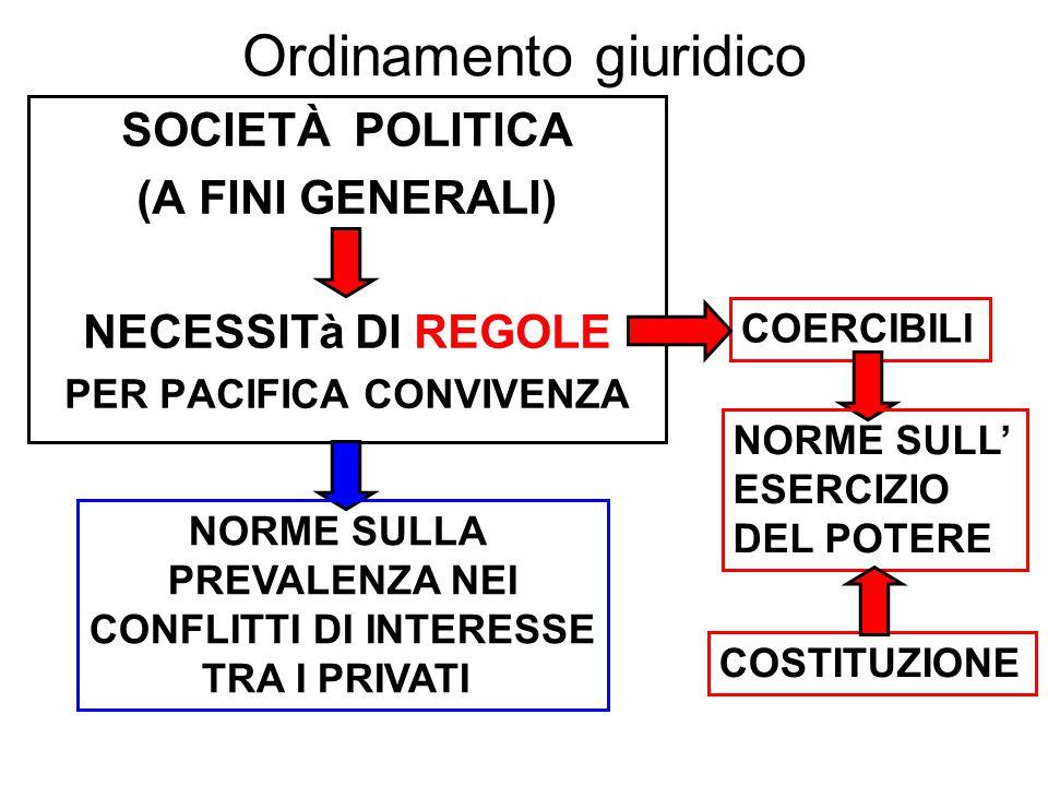 Lezione 4 26/9/13 MONARCHIA 754 a.C.-510 a.C.REPUBBLICA 509 a.C.-27 a.C.