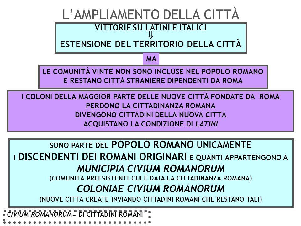 LATINI (PRISCI E COLONIARI) SOCII ITALICI DEDICTICII PROVINCIALES FOEDERATI O DEDICTICII CIVES ROMANI URBE ROMA COLONI MUNICIPES