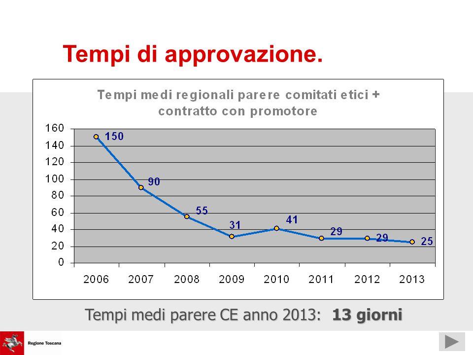 Tempi medi parere CE anno 2013: 13 giorni Tempi di approvazione.